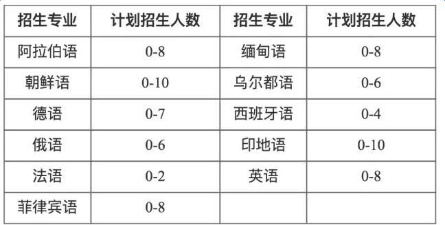 北京大学2017年外语类专业保送生招