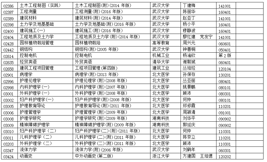 浙江2017年10月自学考试用书目录