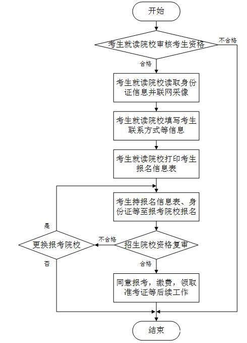淮南职业技术学院2017年专升本报名