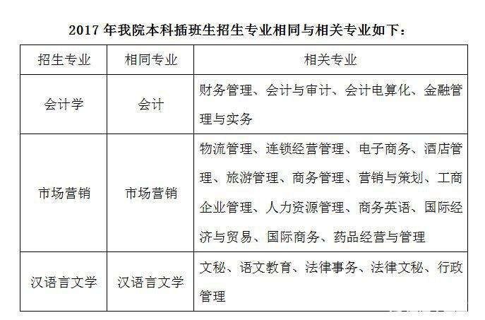 广东财经大学华商学院2017年本科插