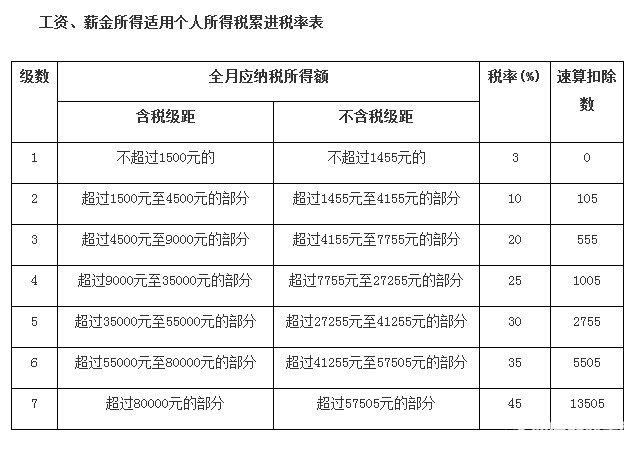 最新2017年北京工资扣税标准