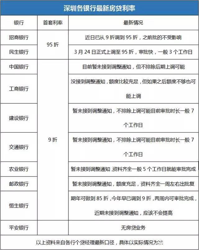 2017年深圳各银行最新房贷利率