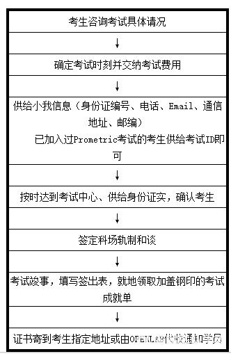 2017思科认证考试等级划分